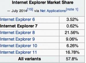 Estimated Internet Explorer Market Share Version Breakdown 2014 (wikipedia)