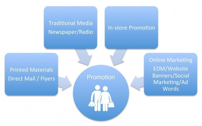 omni-channel marketing retail
