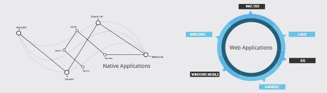 Webtron - Web Apps